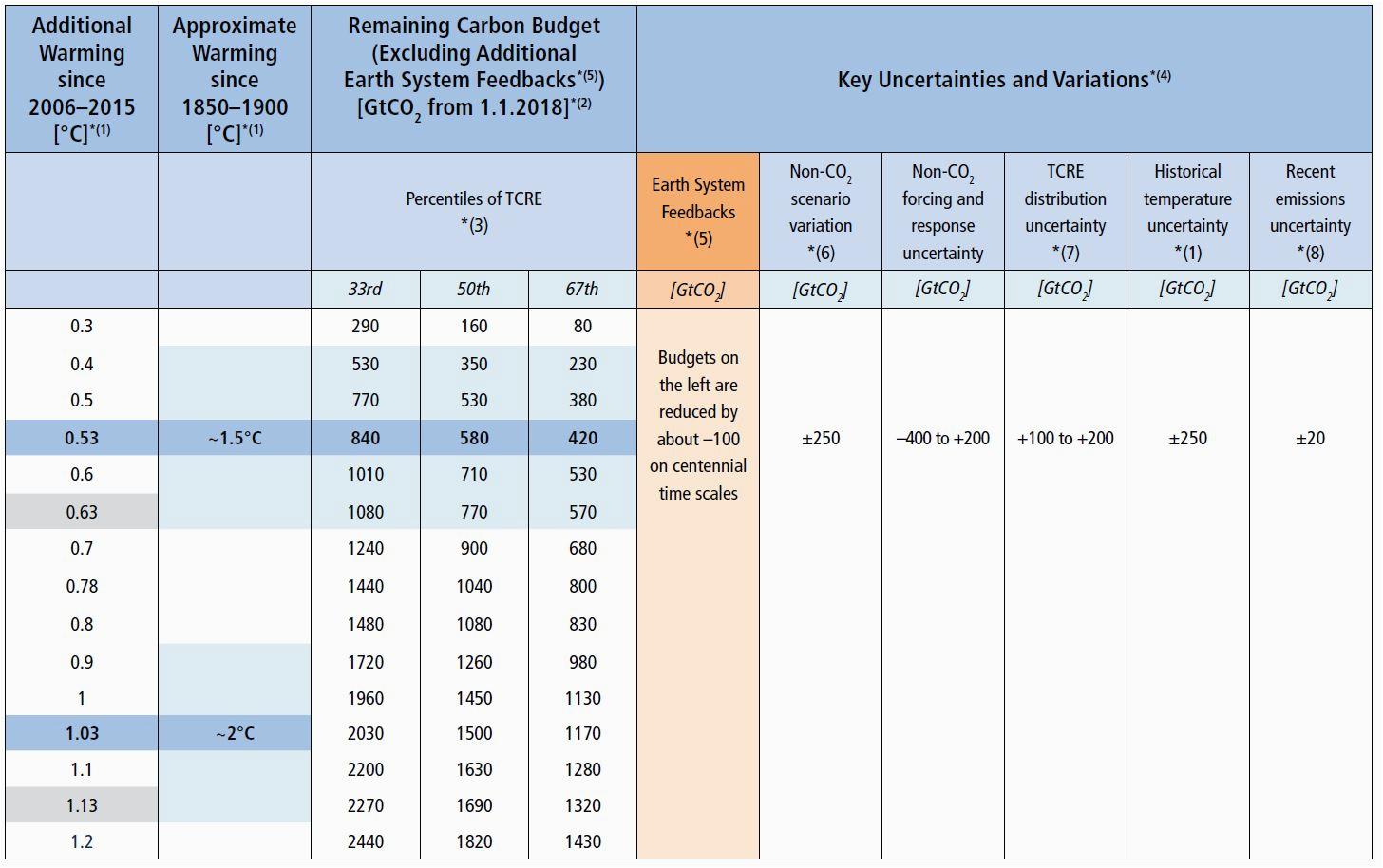IPCC SR15 Table 2 2